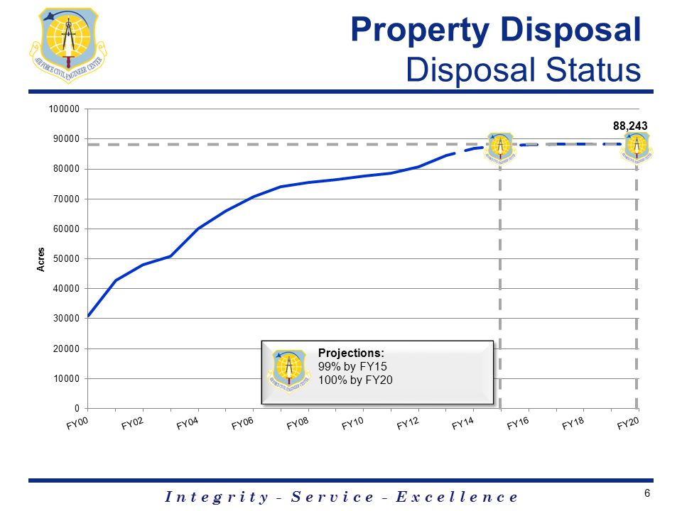 I n t e g r i t y - S e r v i c e - E x c e l l e n c e Property Disposal Disposal Status Projections: 99% by FY15 100% by FY20 6
