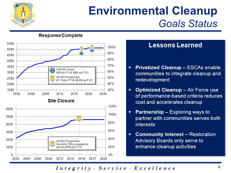 I n t e g r i t y - S e r v i c e - E x c e l l e n c e Environmental Cleanup Goals Status 8 OSD RC Goals: 90% by FY18; 95% by FY21 AFCEC Projections: 97.1% by FY18; 98.6% by FY21 Lessons Learned  Privatized Cleanup – ESCAs enable communities to integrate cleanup and redevelopment  Optimized Cleanup – Air Force use of performance-based criteria reduces cost and accelerates cleanup  Partnership – Exploring ways to partner with communities serves both interests  Community Interest – Restoration Advisory Boards only serve to enhance cleanup activities Lessons Learned  Privatized Cleanup – ESCAs enable communities to integrate cleanup and redevelopment  Optimized Cleanup – Air Force use of performance-based criteria reduces cost and accelerates cleanup  Partnership – Exploring ways to partner with communities serves both interests  Community Interest – Restoration Advisory Boards only serve to enhance cleanup activities AFCEC Projections: Currently 76%; projected to achieve 85% by FY15