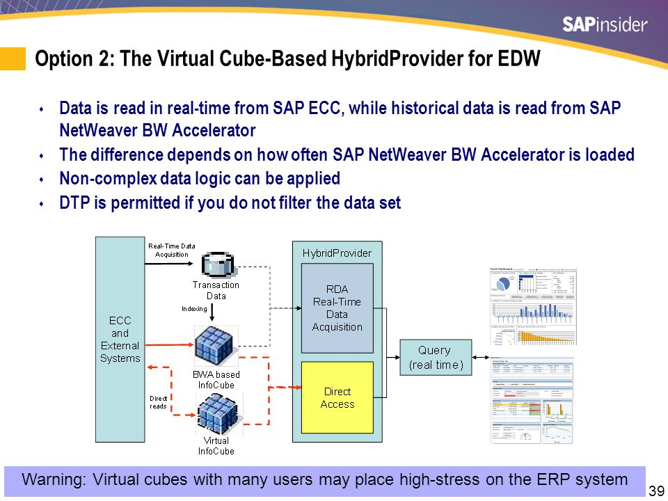 39 Warning: Virtual cubes with many users may place high-stress on the ERP system Option 2: The Virtual Cube-Based HybridProvider for EDW  Data is re