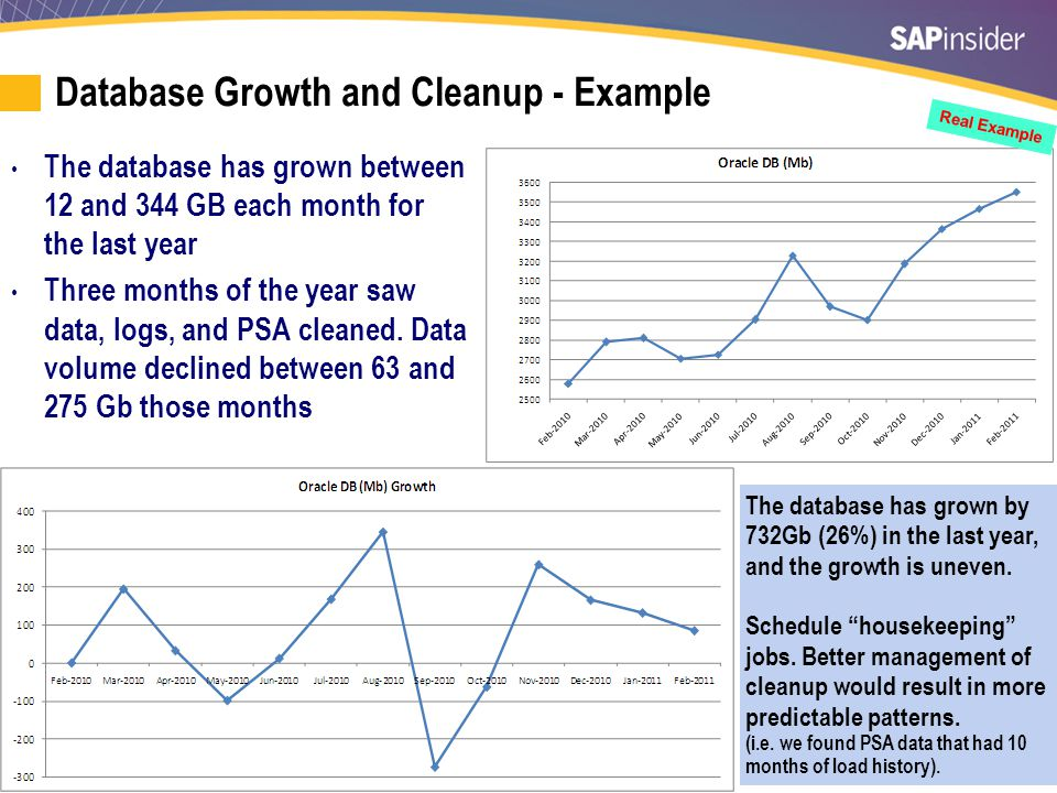 41 Database Growth and Cleanup - Example The database has grown between 12 and 344 GB each month for the last year Three months of the year saw data,