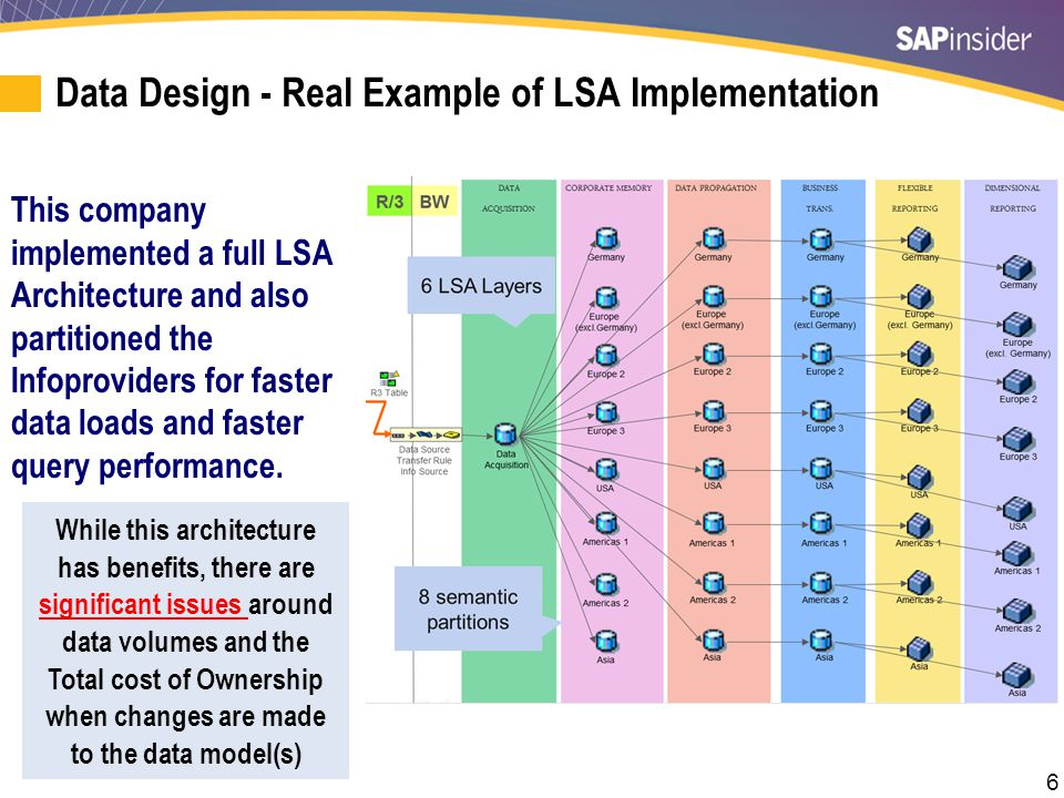 6 Data Design - Real Example of LSA Implementation This company implemented a full LSA Architecture and also partitioned the Infoproviders for faster