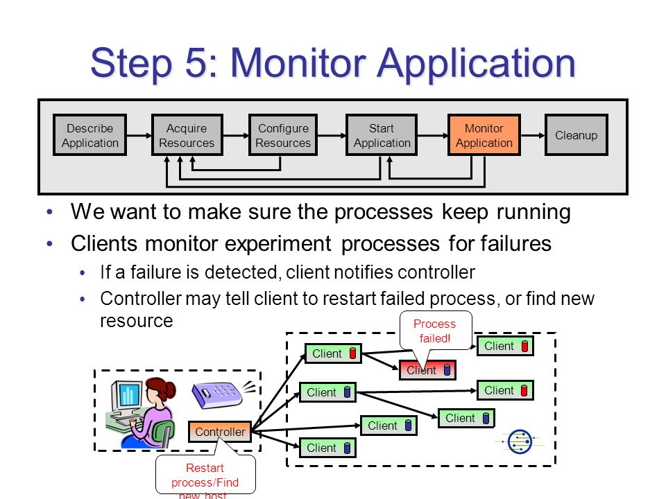 Step 5: Monitor Application We want to make sure the processes keep running Clients monitor experiment processes for failures If a failure is detected, client notifies controller Controller may tell client to restart failed process, or find new resource Describe Application Acquire Resources Configure Resources Start Application Monitor Application Cleanup Client Controller Process failed.
