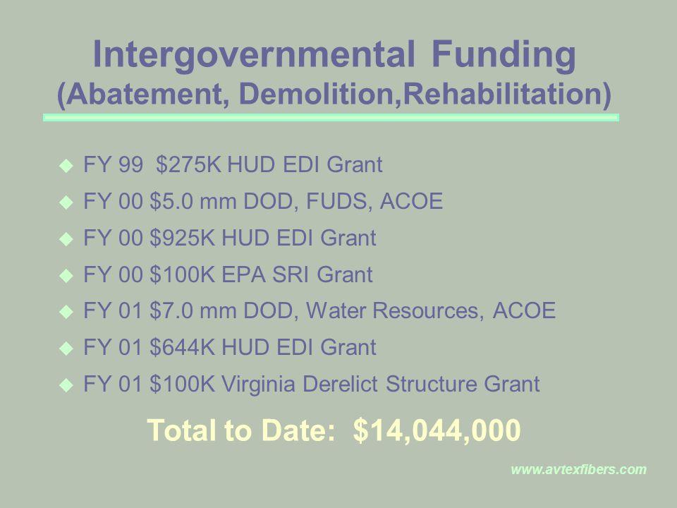 www.avtexfibers.com Intergovernmental Funding (Abatement, Demolition,Rehabilitation) u FY 99 $275K HUD EDI Grant u FY 00 $5.0 mm DOD, FUDS, ACOE u FY 00 $925K HUD EDI Grant u FY 00 $100K EPA SRI Grant u FY 01 $7.0 mm DOD, Water Resources, ACOE u FY 01 $644K HUD EDI Grant u FY 01 $100K Virginia Derelict Structure Grant Total to Date: $14,044,000