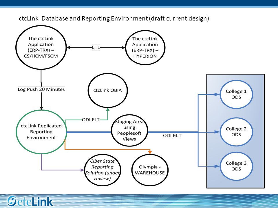 ctcLink Database and Reporting Environment (draft current design)