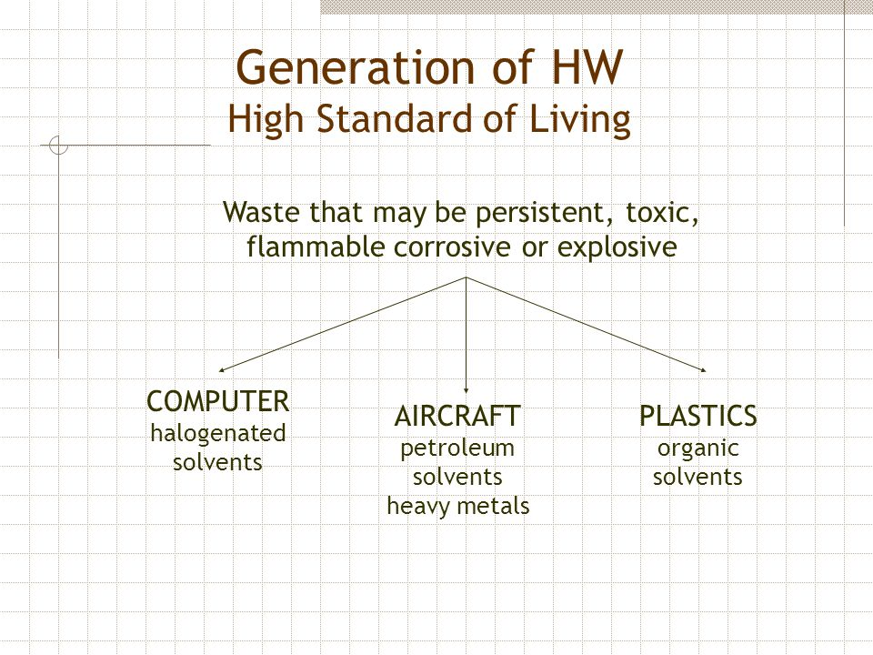 Generation of HW High Standard of Living Waste that may be persistent, toxic, flammable corrosive or explosive COMPUTER halogenated solvents AIRCRAFT