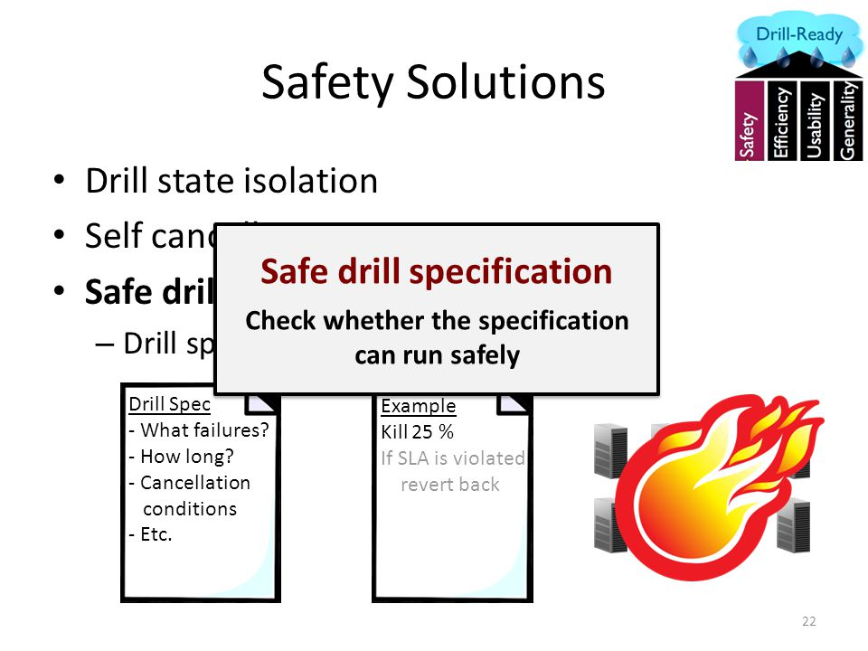 Safety Solutions Drill state isolation Self cancellation Safe drill specification – Drill specification 22 Drill Spec - What failures.