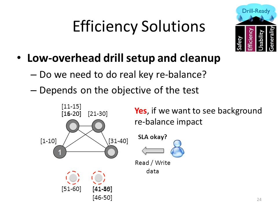 Efficiency Solutions Low-overhead drill setup and cleanup – Do we need to do real key re-balance.