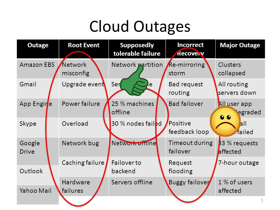 Cloud Outages 5 Outage Amazon EBS Gmail App Engine Skype Google Drive Outlook Yahoo Mail Root Event Network misconfig Upgrade event Power failure Overload Network bug Caching failure Hardware failures Supposedly tolerable failure Network partition Servers offline 25 % machines offline 30 % nodes failed Network offline Failover to backend Servers offline Incorrect Recovery Re-mirroring storm Bad request routing Bad failover Positive feedback loop Timeout during failover Request flooding Buggy failover Major Outage Clusters collapsed All routing servers down All user app were degraded Almost all nodes failed 33 % requests affected 7-hour outage 1 % of users affected