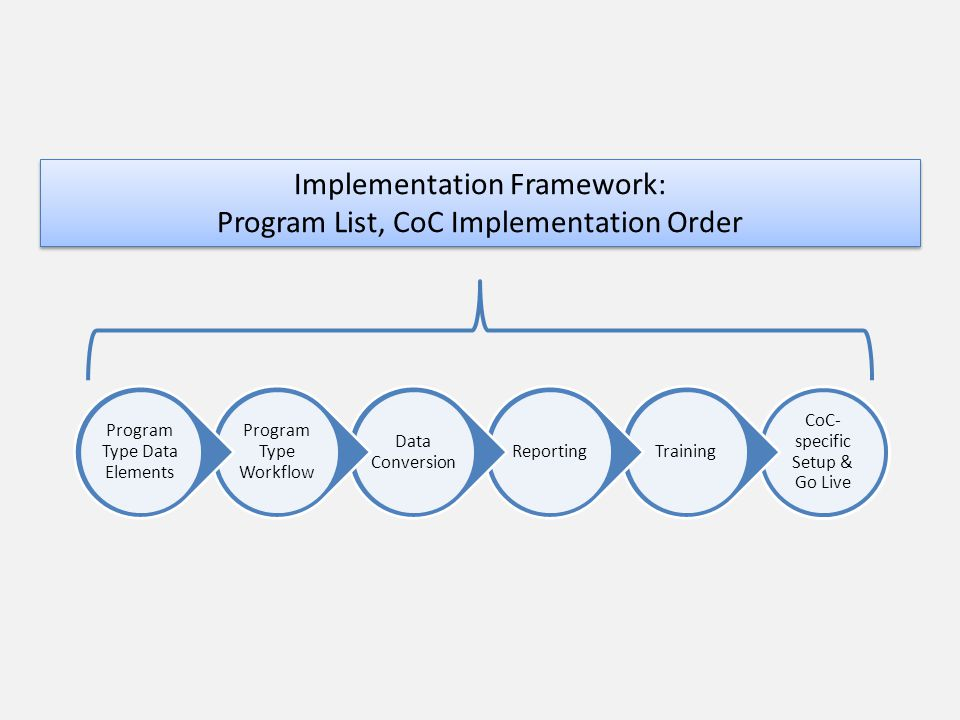 CoC- specific Setup & Go Live TrainingReporting Data Conversion Program Type Workflow Program Type Data Elements Implementation Framework: Program List, CoC Implementation Order Implementation Framework: Program List, CoC Implementation Order