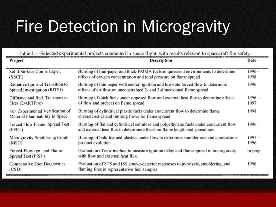 Fire Detection in Microgravity