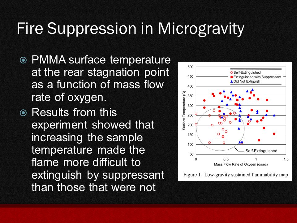 Fire Suppression in Microgravity  PMMA surface temperature at the rear stagnation point as a function of mass flow rate of oxygen.  Results from thi