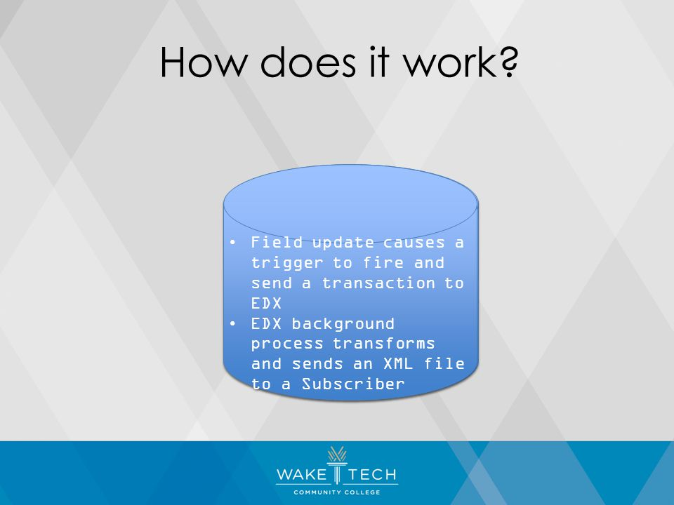 Field update causes a trigger to fire and send a transaction to EDX EDX background process transforms and sends an XML file to a Subscriber Field update causes a trigger to fire and send a transaction to EDX EDX background process transforms and sends an XML file to a Subscriber How does it work