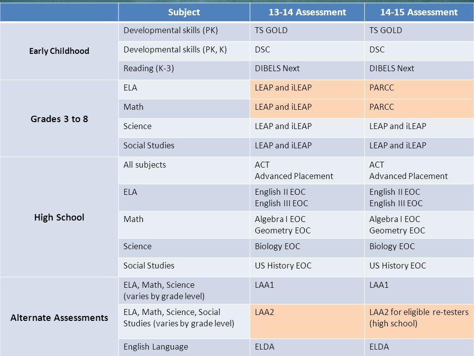 6 Louisiana Believes Subject13-14 Assessment14-15 Assessment Early Childhood Developmental skills (PK)TS GOLD Developmental skills (PK, K)DSC Reading