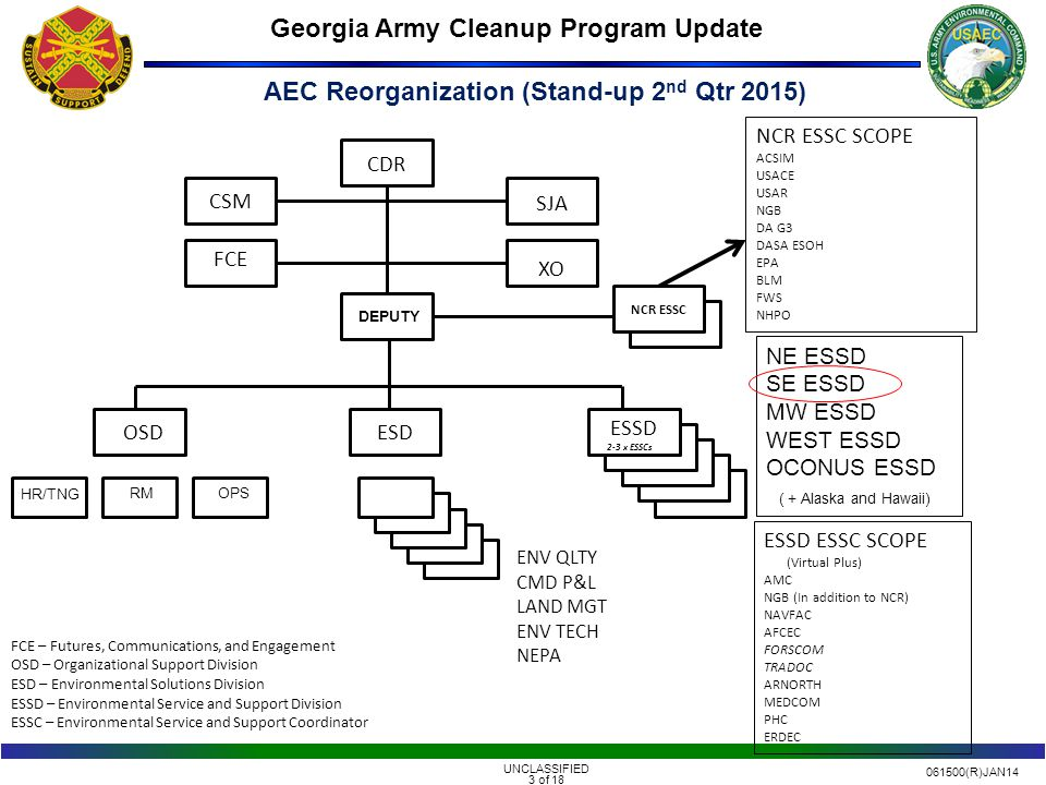 061500(R)JAN14 UNCLASSIFIED 4 of 18 Georgia Army Cleanup Program Update Organized by Region not Functional area.