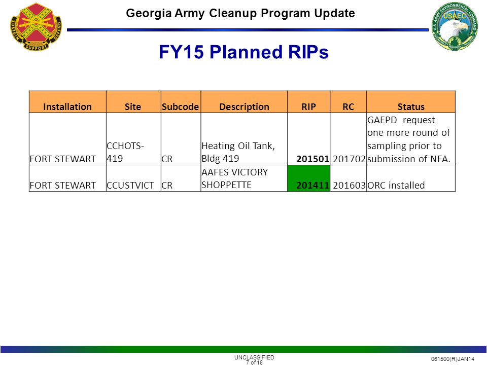 061500(R)JAN14 UNCLASSIFIED 7 of 18 Georgia Army Cleanup Program Update FY15 Planned RIPs InstallationSiteSubcodeDescriptionRIPRCStatus FORT STEWART CCHOTS- 419CR Heating Oil Tank, Bldg 419201501201702 GAEPD request one more round of sampling prior to submission of NFA.