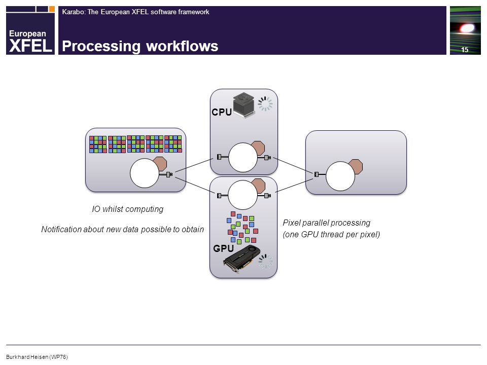 Karabo: The European XFEL software framework Processing workflows 15 Burkhard Heisen (WP76) IO whilst computing Pixel parallel processing (one GPU thr