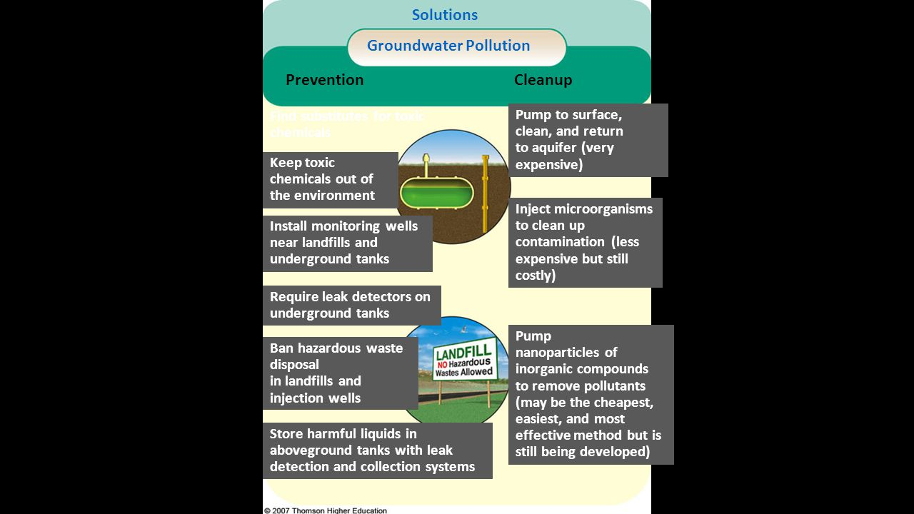 Solutions Groundwater Pollution CleanupPrevention Find substitutes for toxic chemicals Install monitoring wells near landfills and underground tanks R