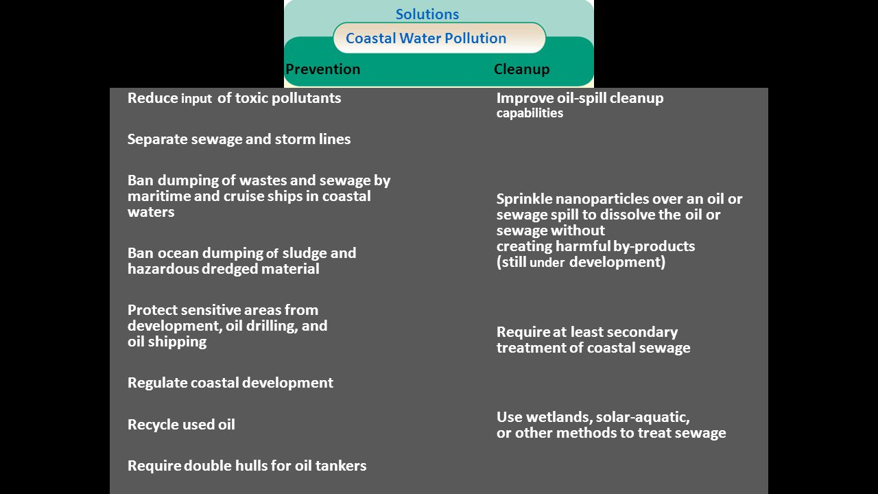 Reduce input of toxic pollutants Solutions Coastal Water Pollution PreventionCleanup Use wetlands, solar-aquatic, or other methods to treat sewage Req
