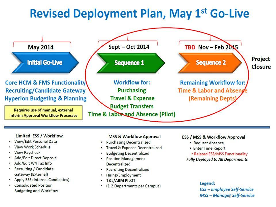 Deployment Timeline 8