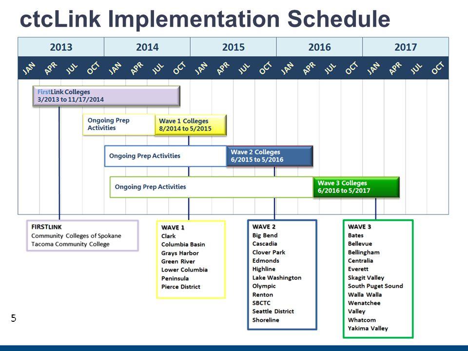 5 ctcLink Implementation Schedule