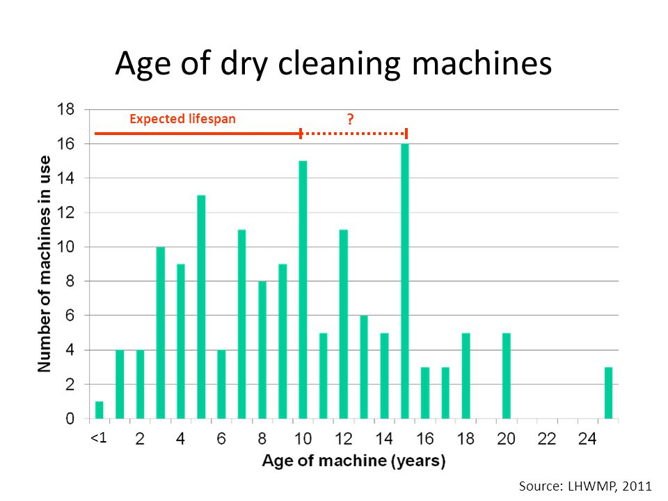 Age of dry cleaning machines <1 Expected lifespan ? Source: LHWMP, 2011