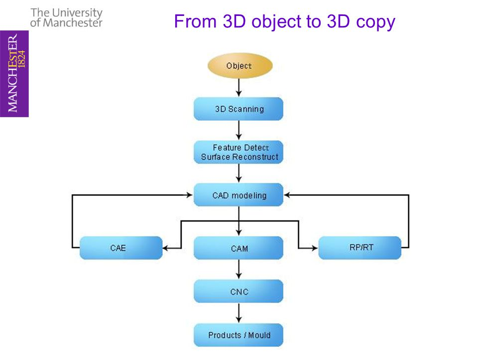 From 3D object to 3D copy
