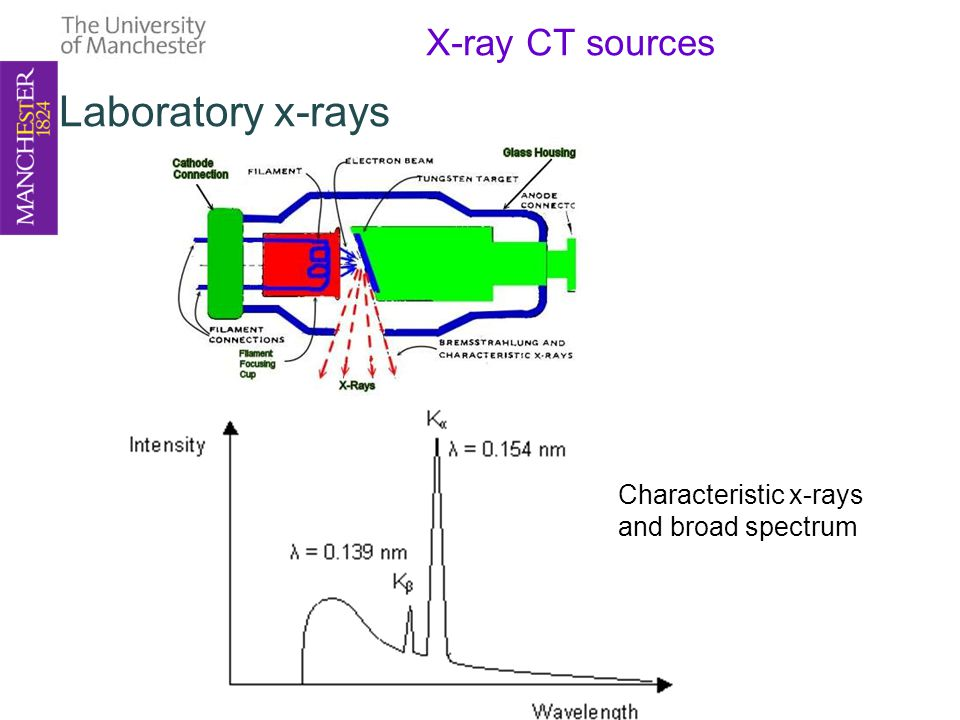 X-ray CT sources Laboratory x-rays Characteristic x-rays and broad spectrum