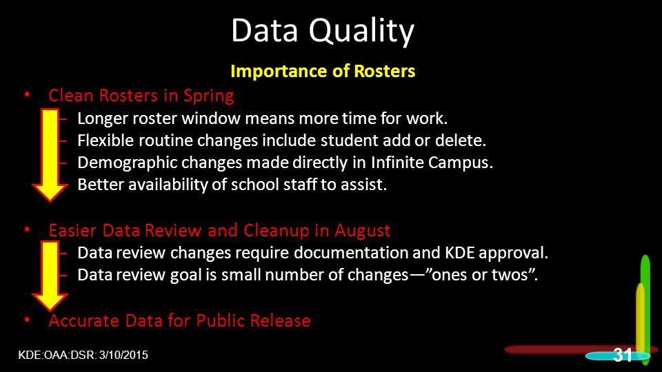 Data Quality Importance of Rosters Clean Rosters in Spring – Longer roster window means more time for work.