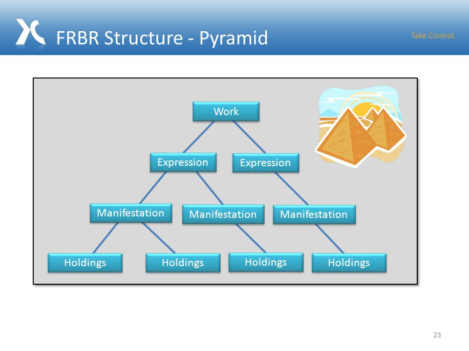 FRBR Structure - Pyramid 23 Work Expression Manifestation Holdings