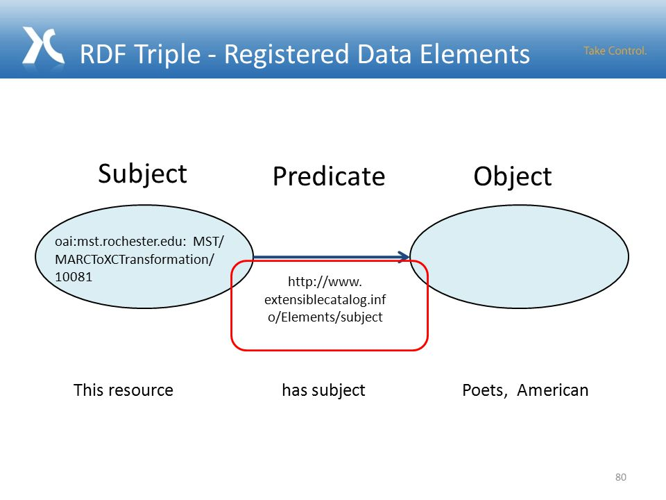 RDF Triple - Registered Data Elements 80