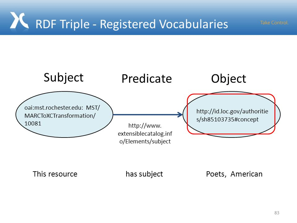 RDF Triple - Registered Vocabularies 83   s/sh #concept