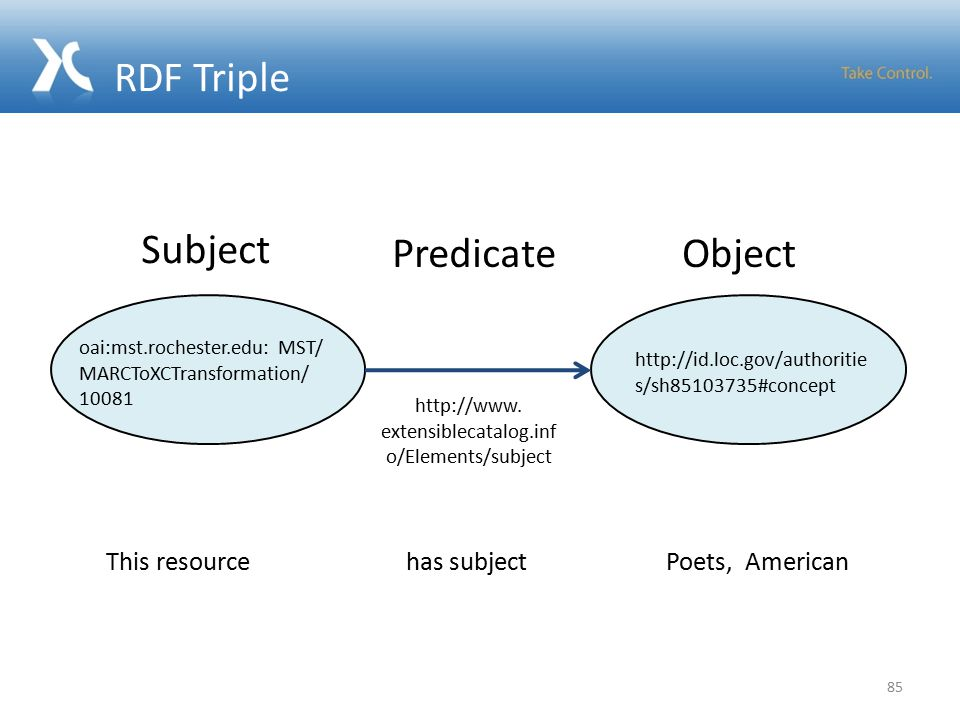 RDF Triple 85 http://id.loc.gov/authoritie s/sh85103735#concept http://www. extensiblecatalog.inf o/Elements/subject ObjectPredicate Subject oai:mst.r