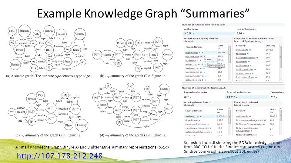 Example Knowledge Graph Summaries From Efficiency and Precision Trade-Offs in Graph Summary Algorithms S.Campinas, R.
