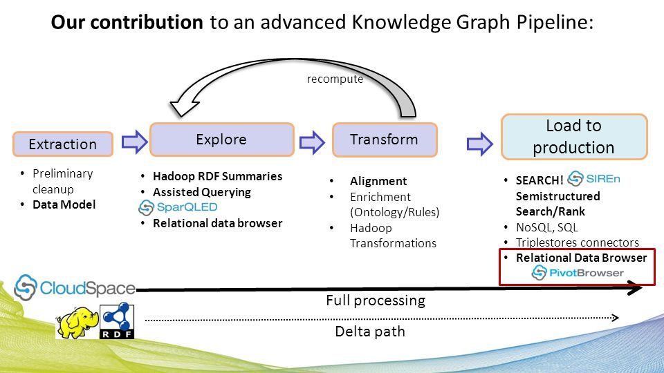 Load to production Search Transform Extraction Preliminary cleanup Data Model Alignment Enrichment (Ontology/Rules) Hadoop Transformations Hadoop RDF Summaries Assisted Querying Relational data browser SEARCH.