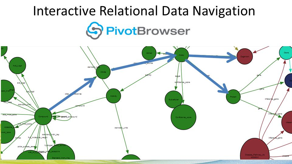 Interactive Relational Data Navigation