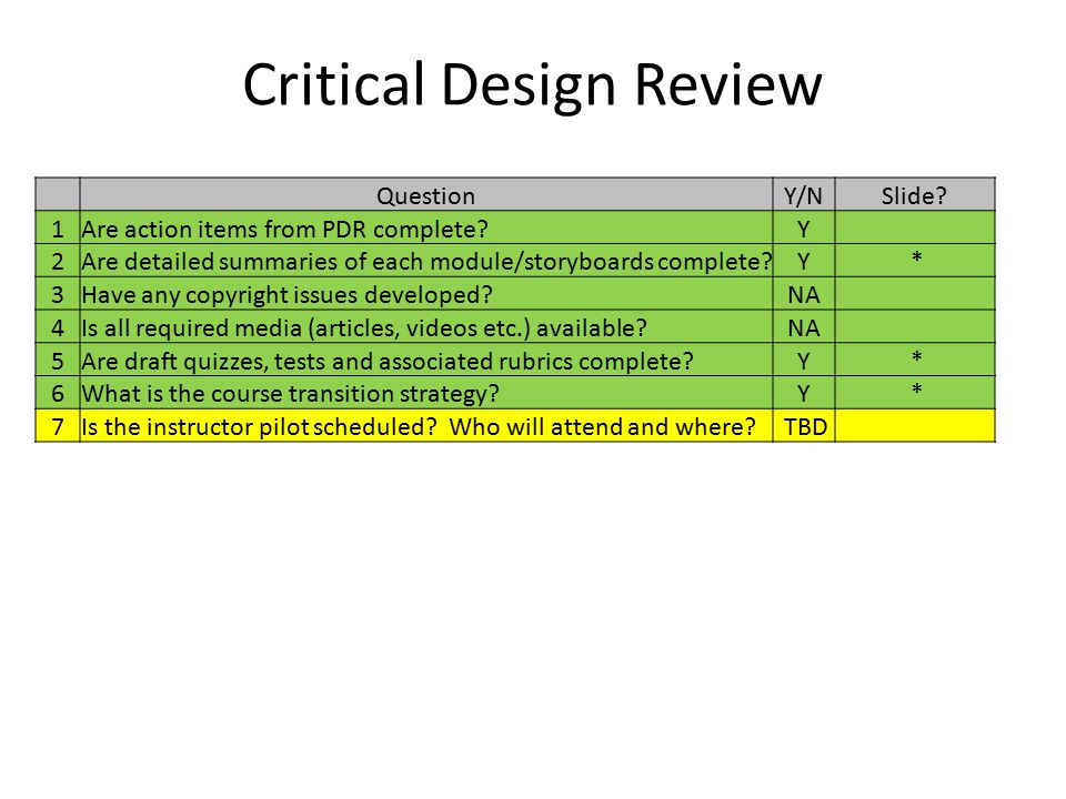 CDR Focused on new LOs Contained in Instructor ISP 2Are detailed summaries of each module/storyboards complete?Y