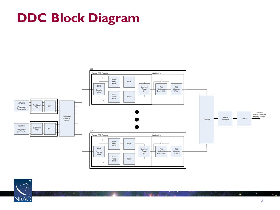 DDC Block Diagram 3