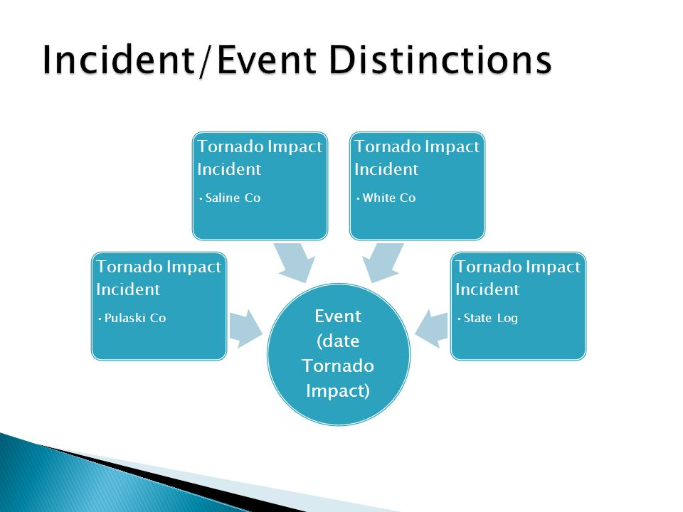 Event Manager Damages Human Impact Roadways Closed - Team Chief - Team Chief Assistant - ESF