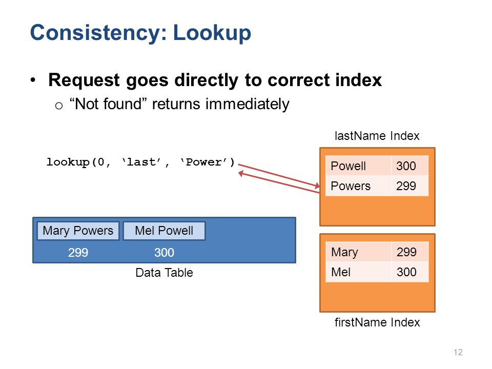 Consistency: Lookup Powell300 Powers299 lookup(0, 'last', 'Power') Mary299 Mel300 Request goes directly to correct index o Not found returns immediately 12 lastName Index firstName Index Mary PowersMel Powell Data Table 299 300