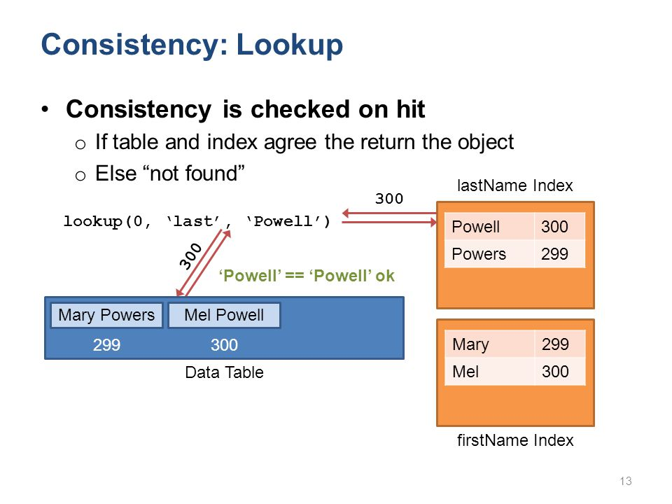 Consistency: Lookup Powell300 Powers299 lookup(0, 'last', 'Powell') Mary299 Mel300 'Powell' == 'Powell' ok Consistency is checked on hit o If table and index agree the return the object o Else not found 13 300 lastName Index firstName Index 300 Mary PowersMel Powell Data Table 299 300