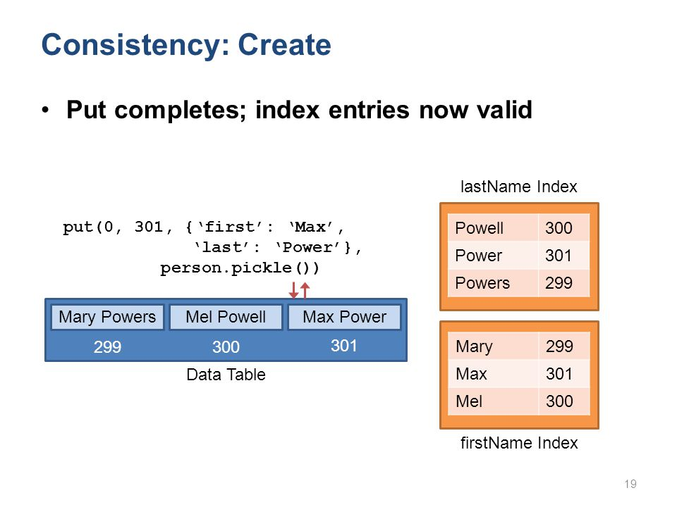 Mary PowersMel Powell Data Table 299 300 Consistency: Create Powell300 Power301 Powers299 put(0, 301, {'first': 'Max', 'last': 'Power'}, person.pickle()) Mary299 Max301 Mel300 Max Power Put completes; index entries now valid 19 lastName Index firstName Index 301