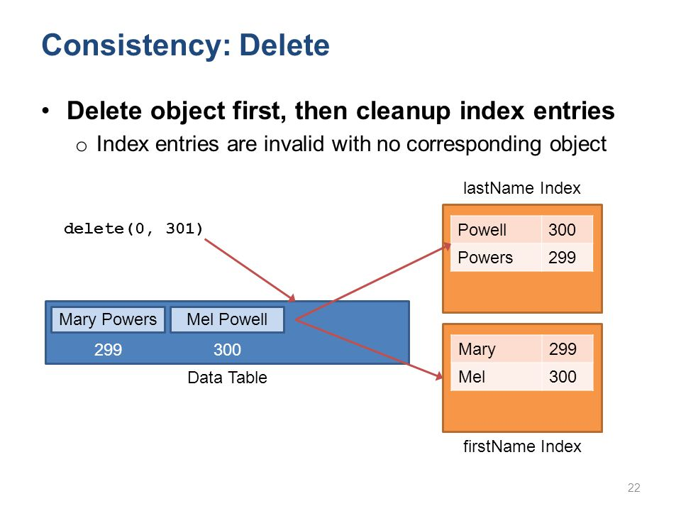 Mary PowersMel Powell Data Table 299 300 Consistency: Delete Powell300 Powers299 delete(0, 301) Mary299 Mel300 22 Delete object first, then cleanup index entries o Index entries are invalid with no corresponding object lastName Index firstName Index