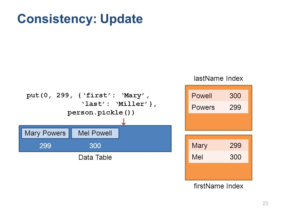 Consistency: Update Powell300 Powers299 put(0, 299, {'first': 'Mary', 'last': 'Miller'}, person.pickle()) Mary299 Mel300 23 lastName Index firstName Index Mary PowersMel Powell Data Table 299 300