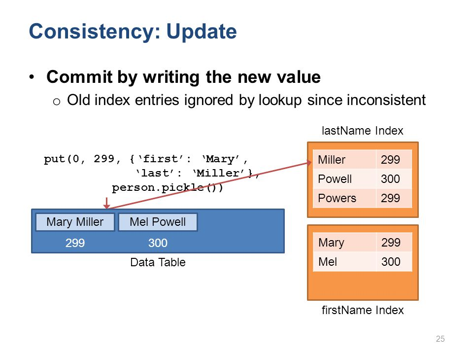 Consistency: Update Miller299 Powell300 Powers299 put(0, 299, {'first': 'Mary', 'last': 'Miller'}, person.pickle()) Mary299 Mel300 Commit by writing the new value o Old index entries ignored by lookup since inconsistent 25 lastName Index firstName Index Mary MillerMel Powell Data Table 299 300