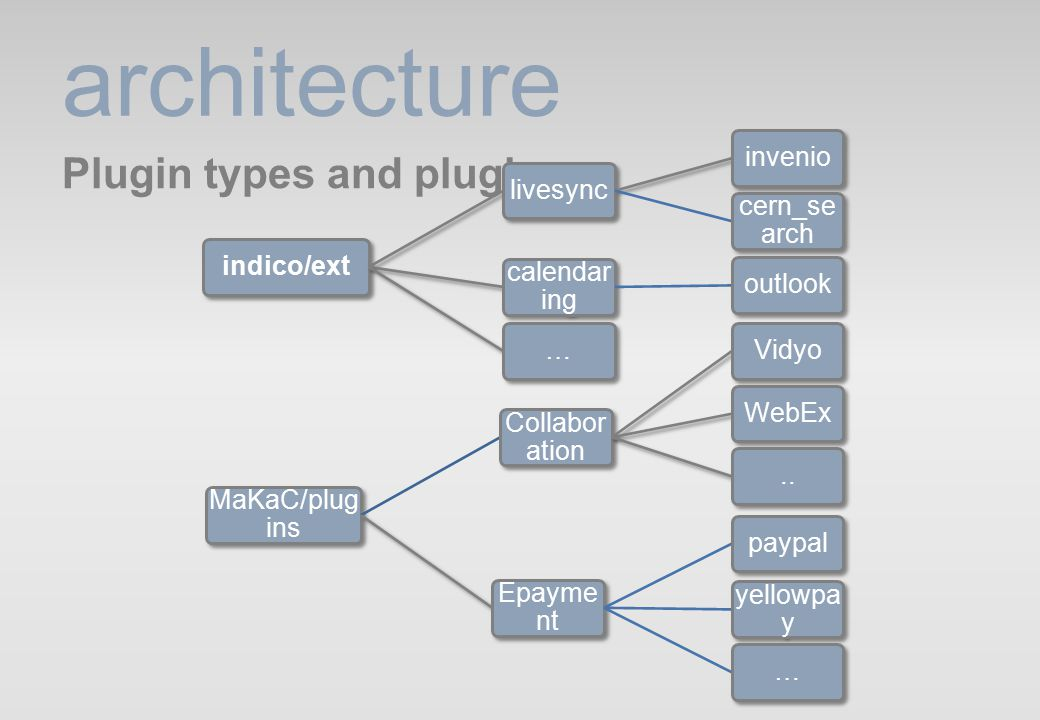 architecture Plugin types and plugins indico/extlivesyncinvenio cern_se arch calendar ing outlook… MaKaC/plug ins Collabor ation VidyoWebEx..