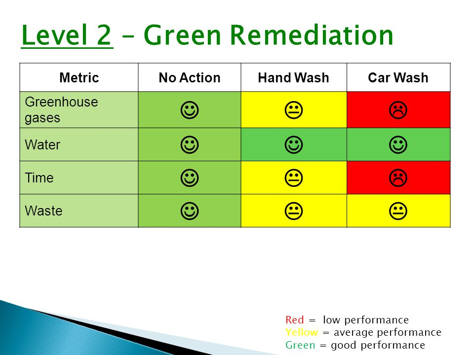 MetricNo ActionHand WashCar Wash Greenhouse gases  Water Time  Waste  Red = low performance Yellow = average performance Green = good performance Level 2 – Green Remediation