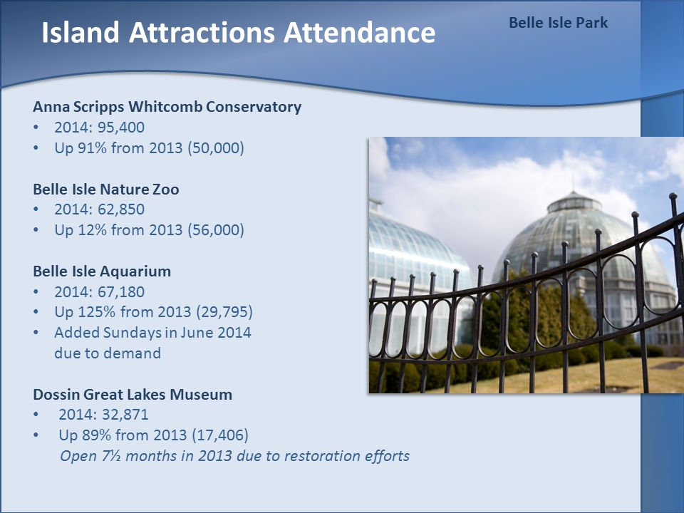Belle Isle Park Island Attractions Attendance Anna Scripps Whitcomb Conservatory 2014: 95,400 Up 91% from 2013 (50,000) Belle Isle Nature Zoo 2014: 62,850 Up 12% from 2013 (56,000) Belle Isle Aquarium 2014: 67,180 Up 125% from 2013 (29,795) Added Sundays in June 2014 due to demand Dossin Great Lakes Museum 2014: 32,871 Up 89% from 2013 (17,406) Open 7½ months in 2013 due to restoration efforts