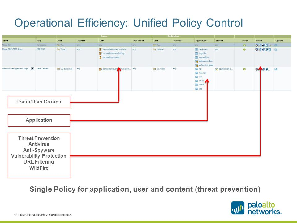 Operational Efficiency: Unified Policy Control Single Policy for application, user and content (threat prevention) 13 | ©2014, Palo Alto Networks. Con