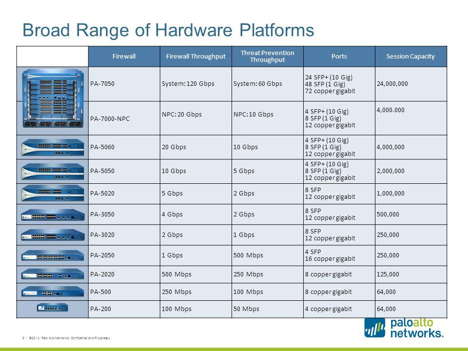 Broad Range of Hardware Platforms 6 | ©2014, Palo Alto Networks. Confidential and Proprietary. FirewallFirewall Throughput Threat Prevention Throughpu