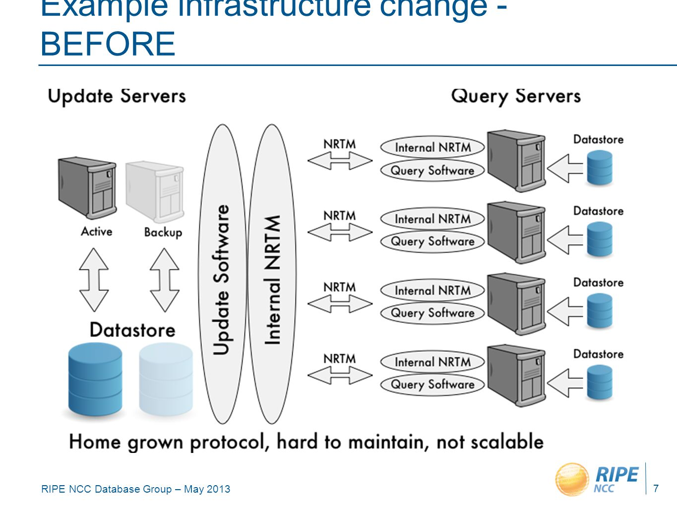 RIPE NCC Database Group – May 2013 Example infrastructure change - BEFORE 7